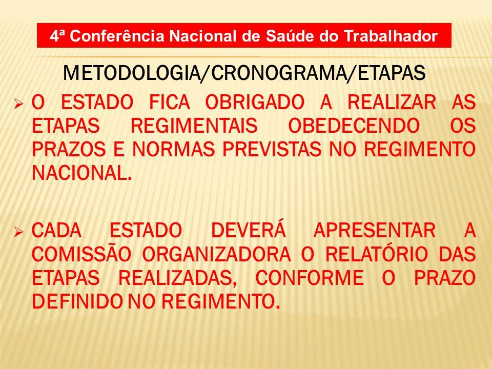METODOLOGIA/CRONOGRAMA/ETAPAS