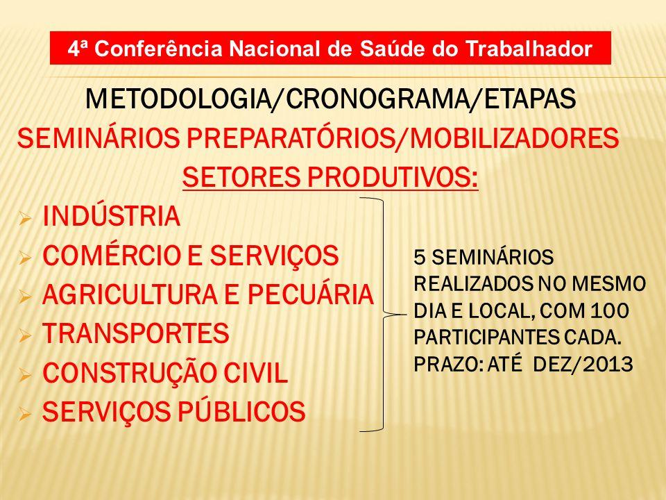 METODOLOGIA/CRONOGRAMA/ETAPAS Setores produtivos: