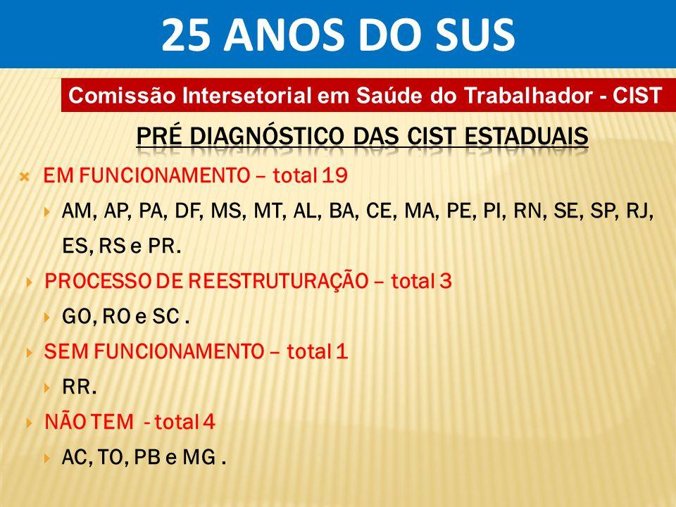 25 ANOS DO SUS PRÉ DIAGNÓSTICO DAS CIST ESTADUAIS