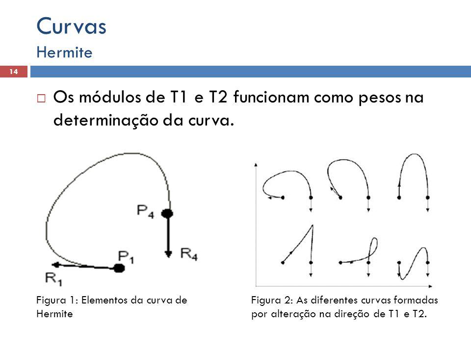 Curvas Hermite. Os módulos de T1 e T2 funcionam como pesos na determinação da curva. Figura 1: Elementos da curva de Hermite.