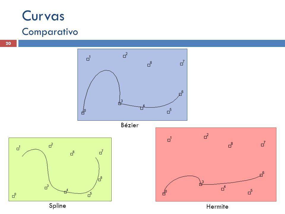 Curvas Comparativo Bézier Spline Hermite