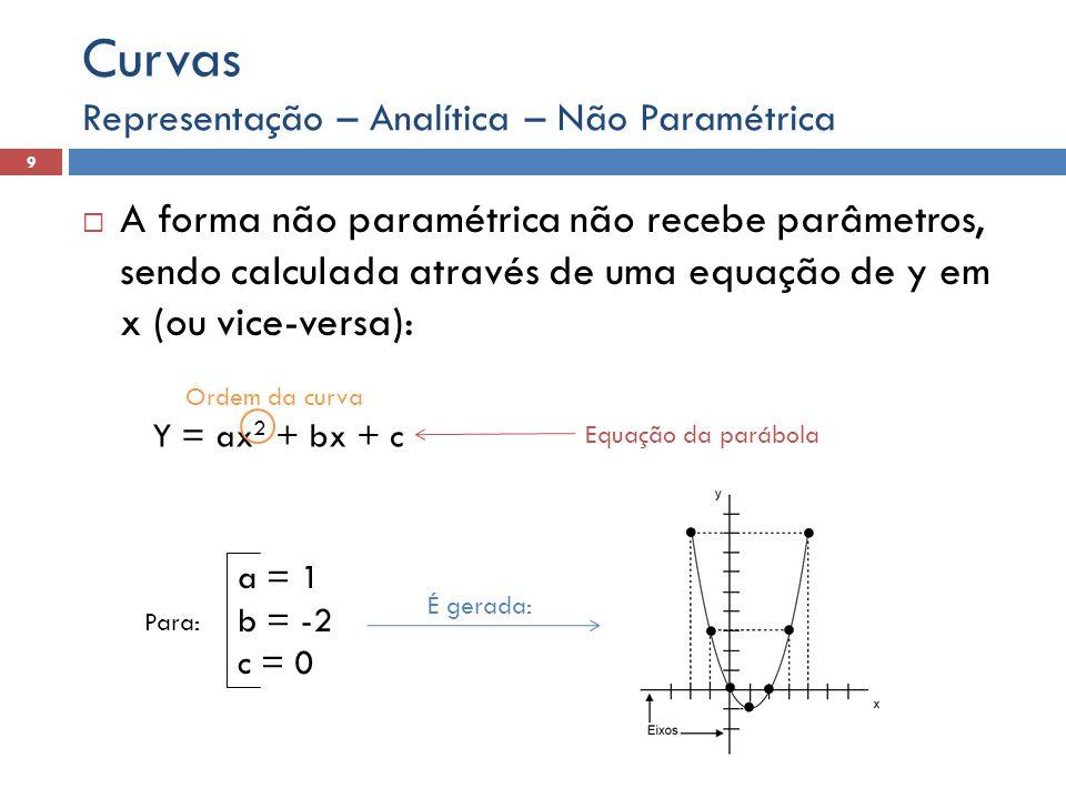 Curvas Representação – Analítica – Não Paramétrica.