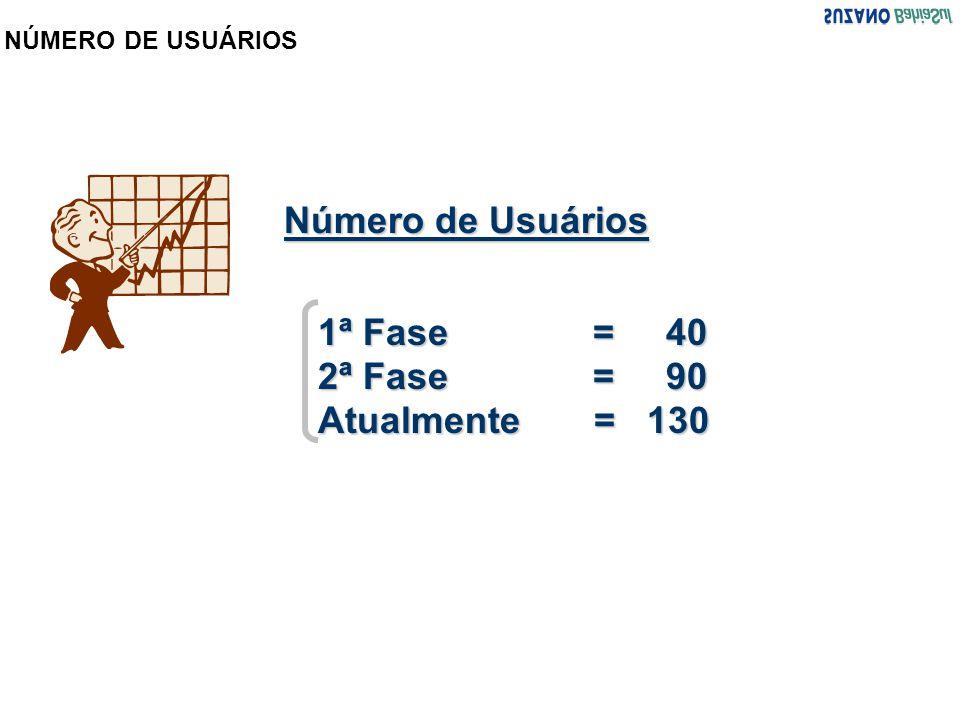 Número de Usuários 1ª Fase = 40 2ª Fase = 90 Atualmente = 130