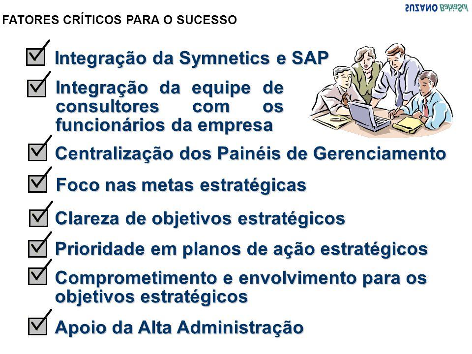 Integração da Symnetics e SAP