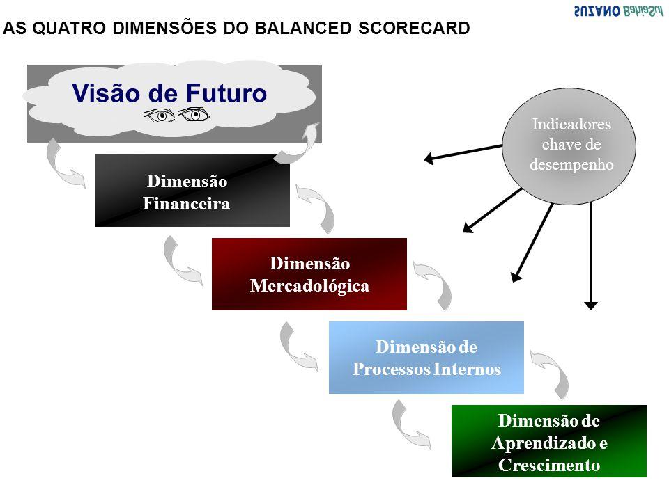 Visão de Futuro Dimensão Financeira Dimensão Mercadológica