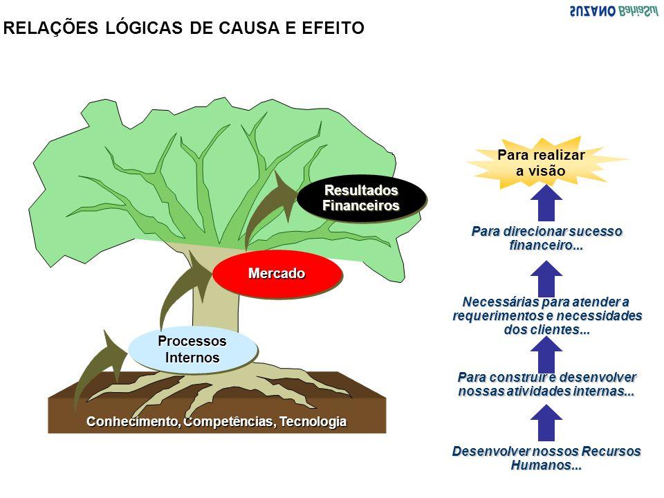 RELAÇÕES LÓGICAS DE CAUSA E EFEITO