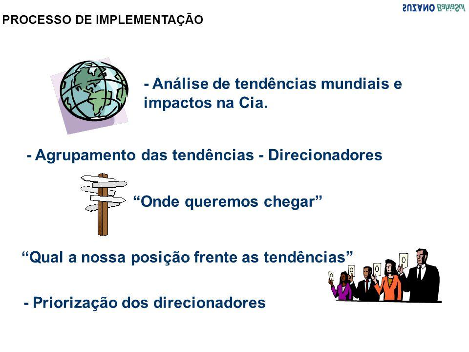 - Análise de tendências mundiais e impactos na Cia.