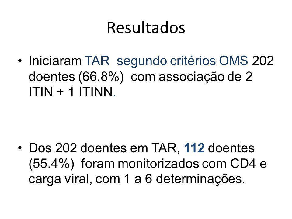 Resultados Iniciaram TAR segundo critérios OMS 202 doentes (66.8%) com associação de 2 ITIN + 1 ITINN.