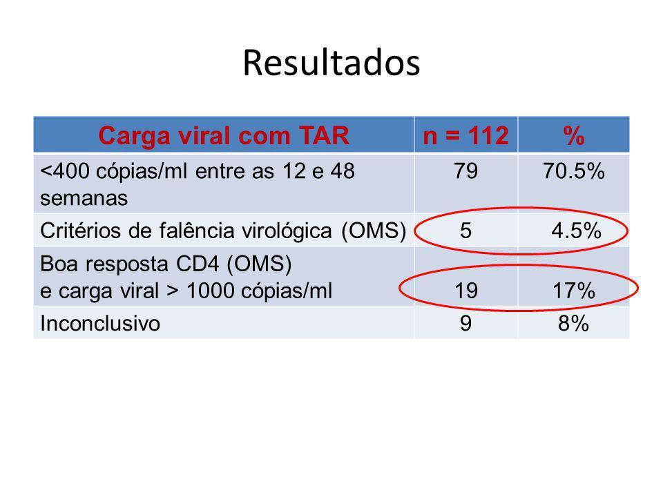 Resultados Carga viral com TAR n = 112 %