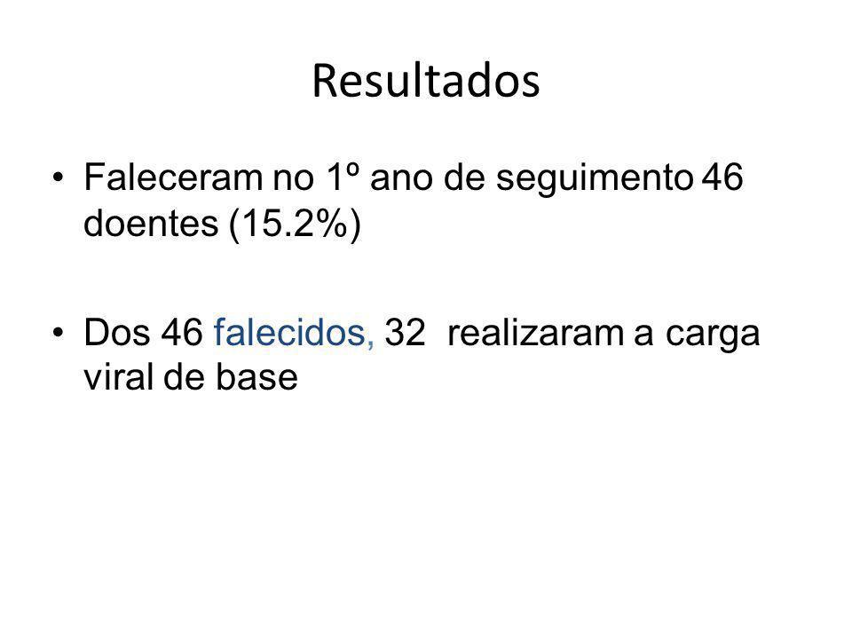 Resultados Faleceram no 1º ano de seguimento 46 doentes (15.2%)