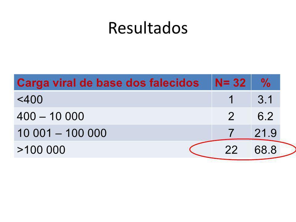 Resultados Carga viral de base dos falecidos N= 32 % <400 1 3.1