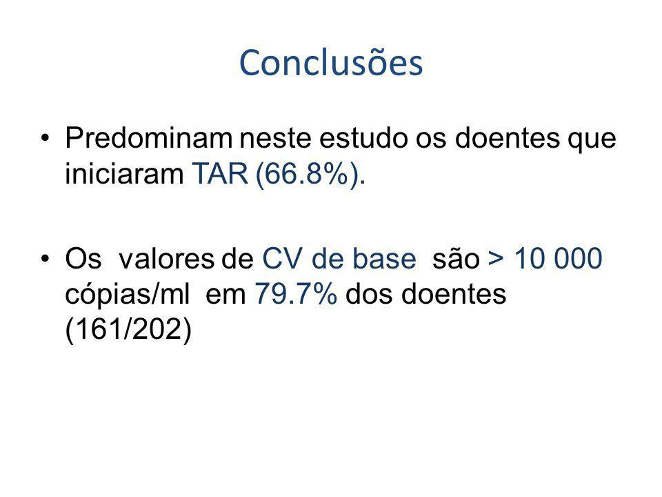 Conclusões Predominam neste estudo os doentes que iniciaram TAR (66.8%).
