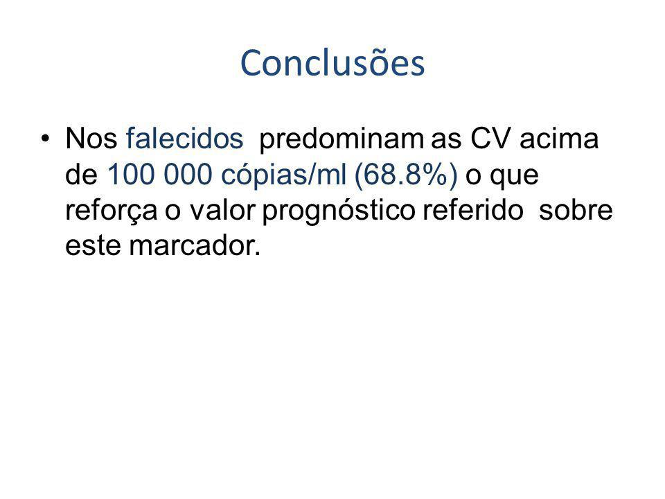 Conclusões Nos falecidos predominam as CV acima de 100 000 cópias/ml (68.8%) o que reforça o valor prognóstico referido sobre este marcador.