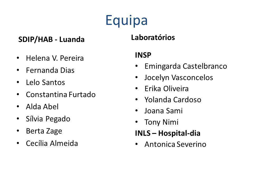 Equipa Laboratórios SDIP/HAB - Luanda INSP Helena V. Pereira