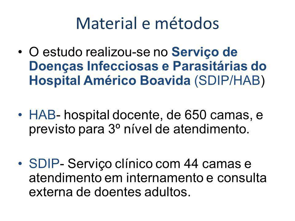 Material e métodos O estudo realizou-se no Serviço de Doenças Infecciosas e Parasitárias do Hospital Américo Boavida (SDIP/HAB)