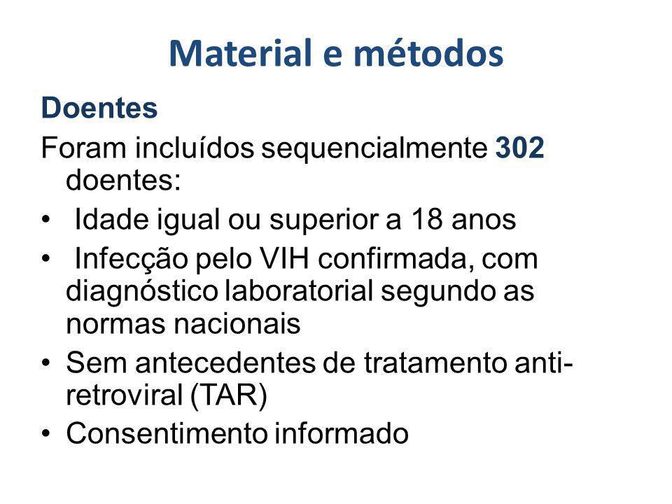 Material e métodos Doentes