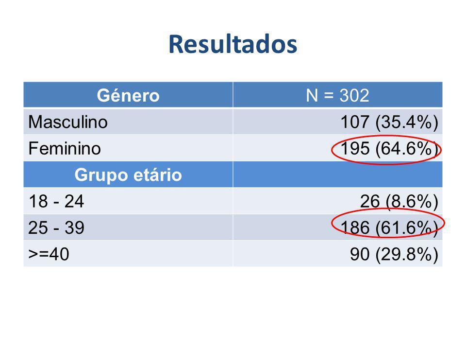 Resultados Género N = 302 Masculino 107 (35.4%) Feminino 195 (64.6%)