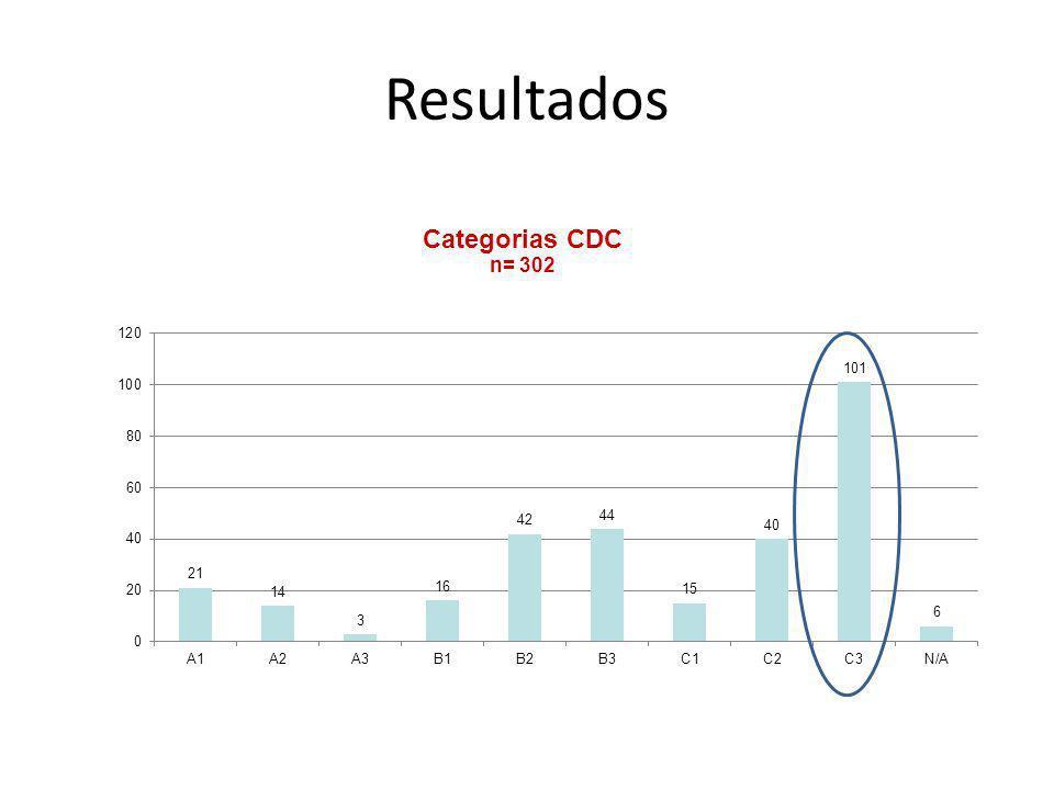 Resultados Predomina a Categoria C3 do CDC – doentes com doenças definidoras e TCD4+ abaixo de 200 cel/ul.