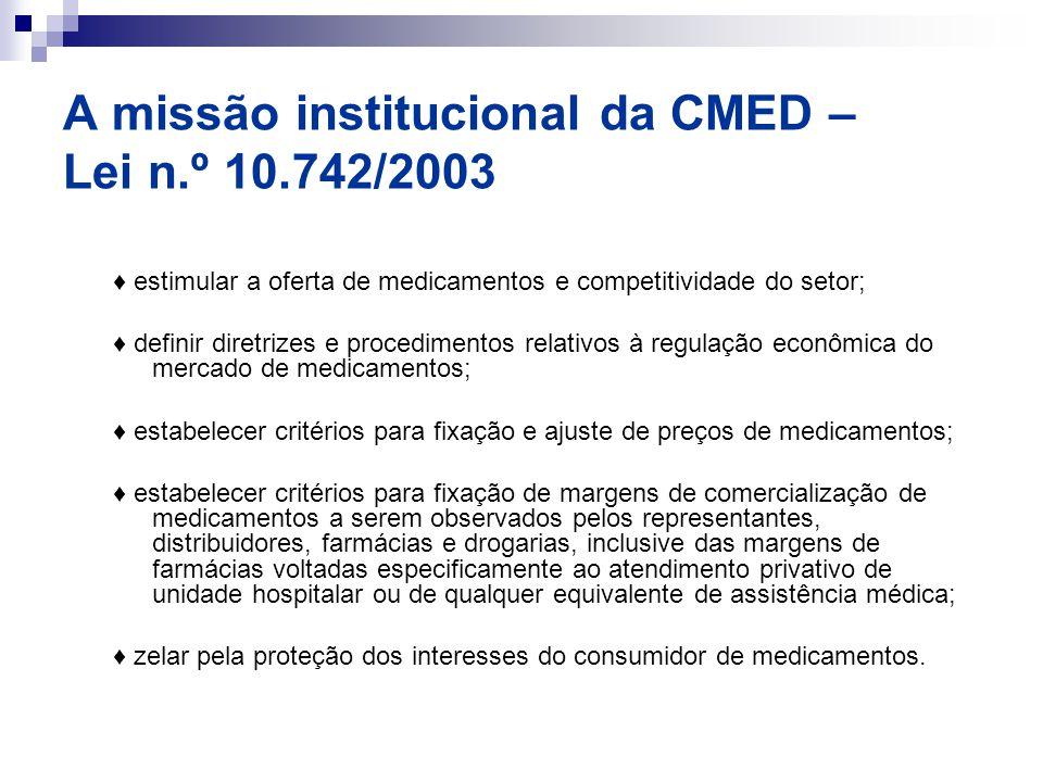 A missão institucional da CMED – Lei n.º 10.742/2003