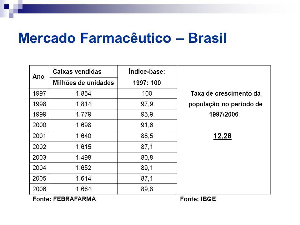 Mercado Farmacêutico – Brasil