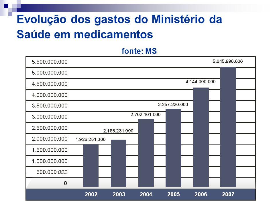 Evolução dos gastos do Ministério da Saúde em medicamentos fonte: MS