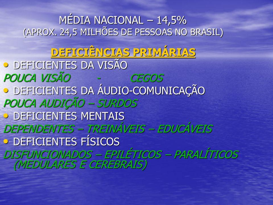 MÉDIA NACIONAL – 14,5% (APROX. 24,5 MILHÕES DE PESSOAS NO BRASIL)
