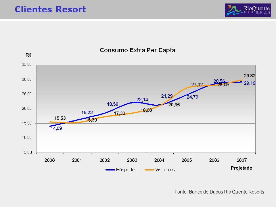 Clientes Resort Projetado Fonte: Banco de Dados Rio Quente Resorts