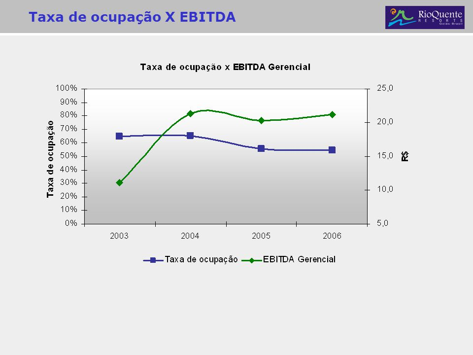 Taxa de ocupação X EBITDA
