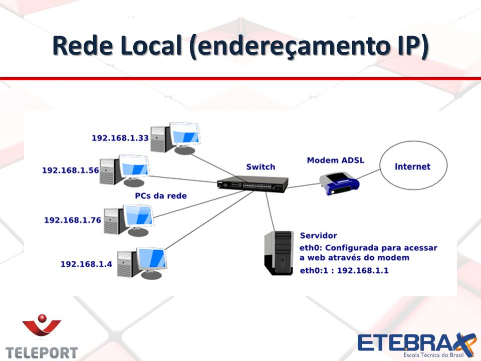 Rede Local (endereçamento IP)