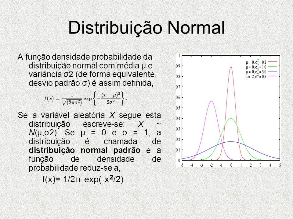 Distribuição Normal f(x)= 1/2π exp(-x2/2)