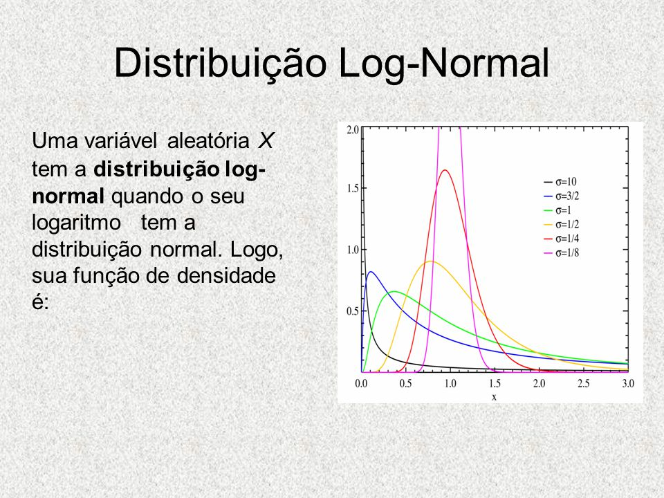Distribuição Log-Normal