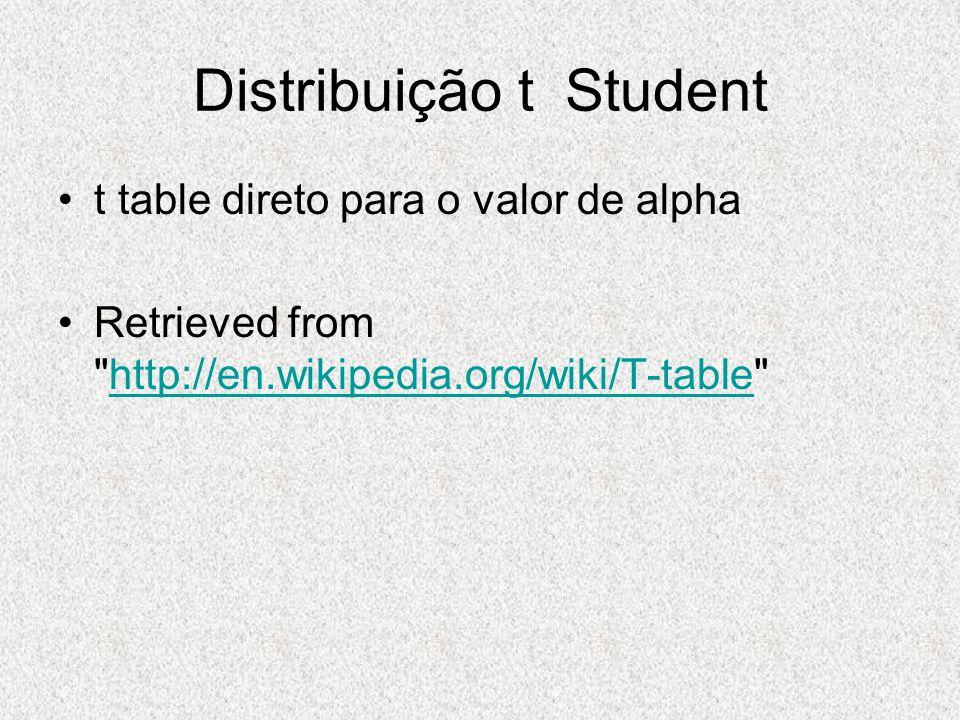 Distribuição t Student
