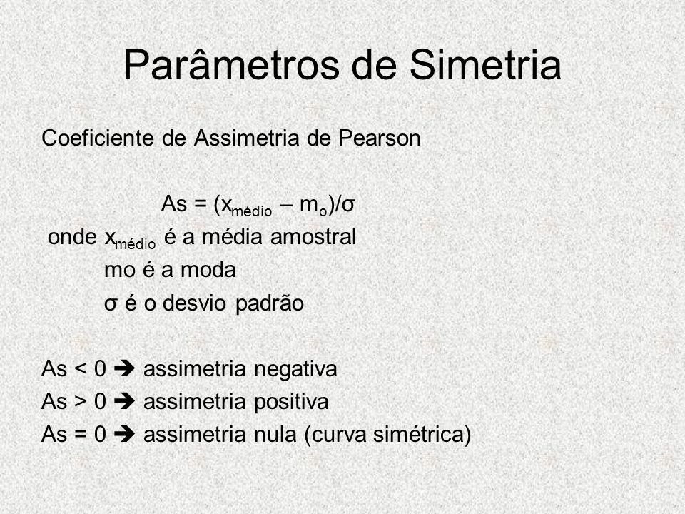 Parâmetros de Simetria