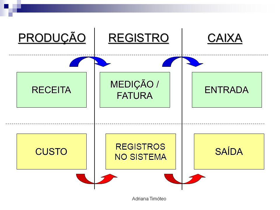 PRODUÇÃO REGISTRO CAIXA MEDIÇÃO / FATURA ENTRADA RECEITA CUSTO SAÍDA