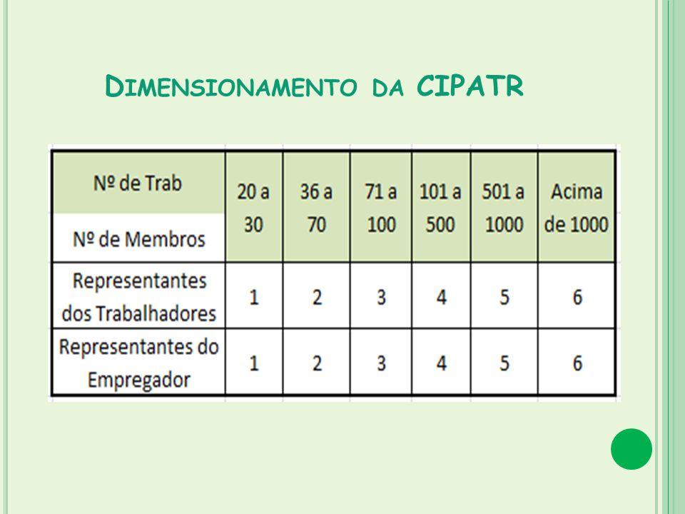 Dimensionamento da CIPATR
