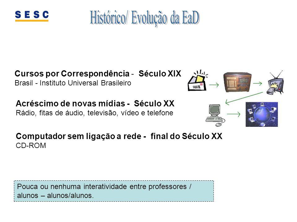 Histórico/ Evolução da EaD