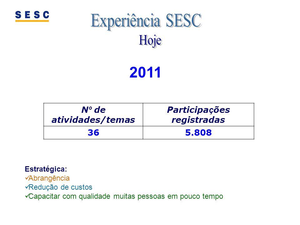 Nº de atividades/temas Participações registradas