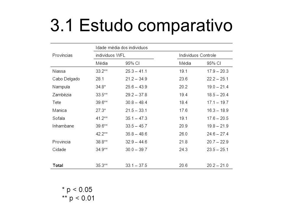3.1 Estudo comparativo * p < 0.05 ** p < 0.01 Províncias