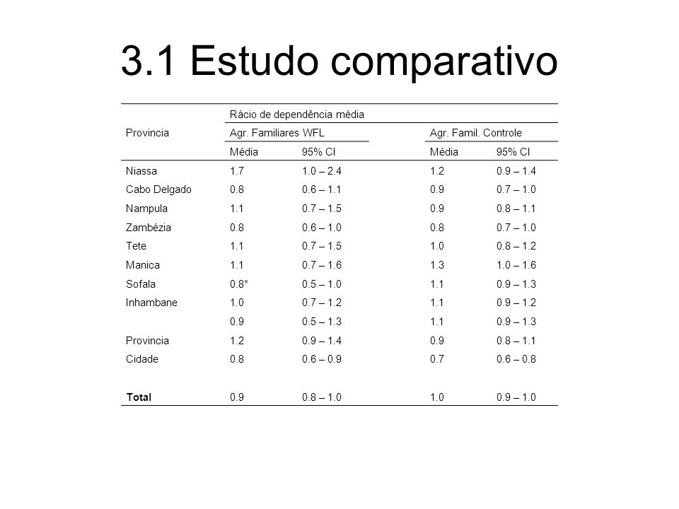 3.1 Estudo comparativo Provincia Rácio de dependência média