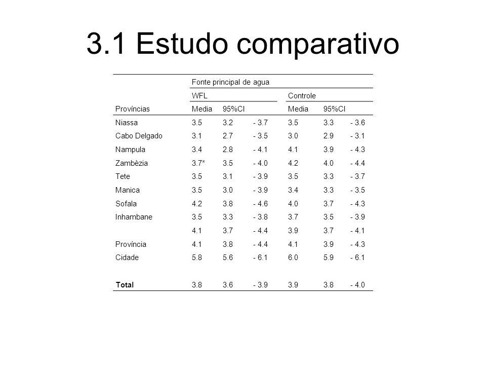 3.1 Estudo comparativo Fonte principal de agua WFL Controle Províncias