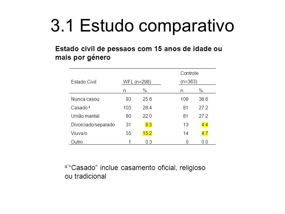 3.1 Estudo comparativo Estado civil de pessaos com 15 anos de idade ou mais por género. Estado Civil.