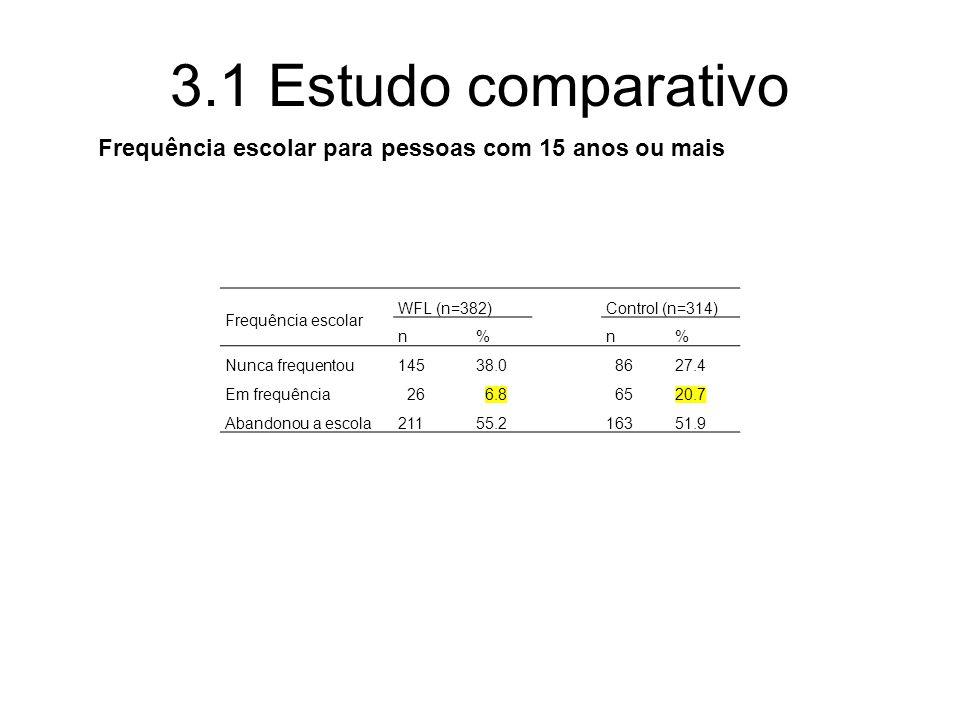 3.1 Estudo comparativo Frequência escolar para pessoas com 15 anos ou mais. Frequência escolar. WFL (n=382)