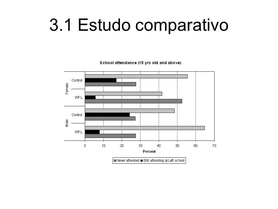 3.1 Estudo comparativo