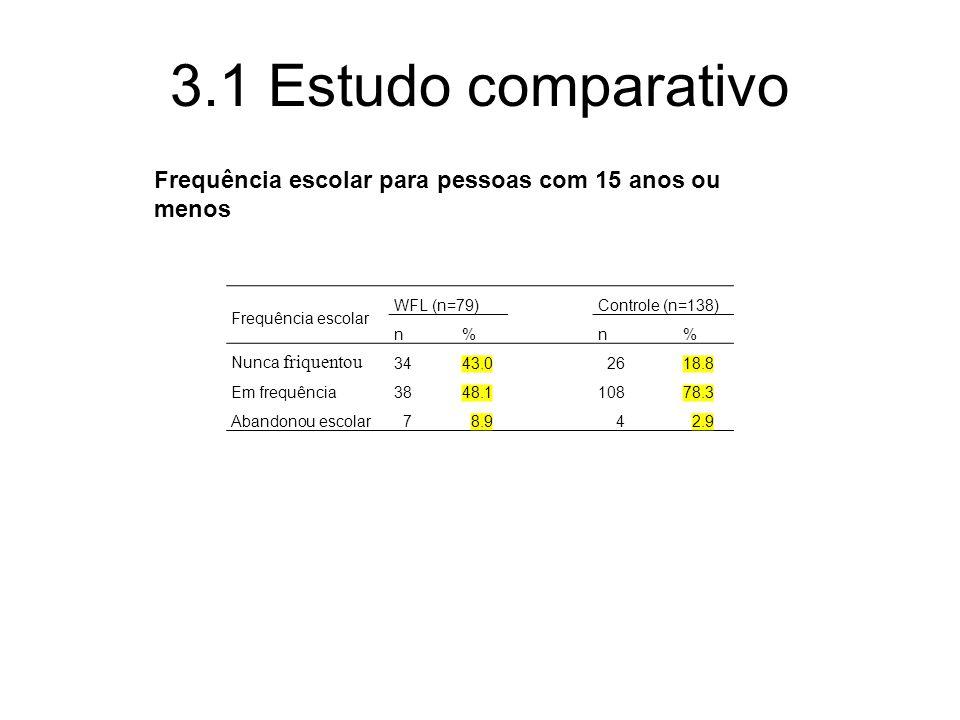 3.1 Estudo comparativo Frequência escolar para pessoas com 15 anos ou menos. Frequência escolar. WFL (n=79)