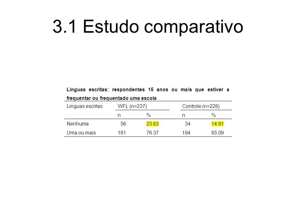 3.1 Estudo comparativo Línguas escritas: respondentes 15 anos ou mais que estiver a frequentar ou frequentado uma escola.
