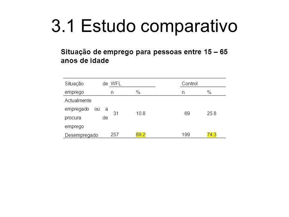 3.1 Estudo comparativo Situação de emprego para pessoas entre 15 – 65 anos de idade. Situação de emprego.