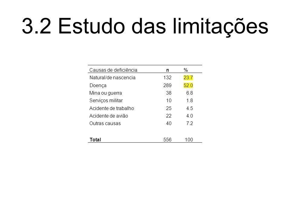3.2 Estudo das limitações Causas de deficiência n %