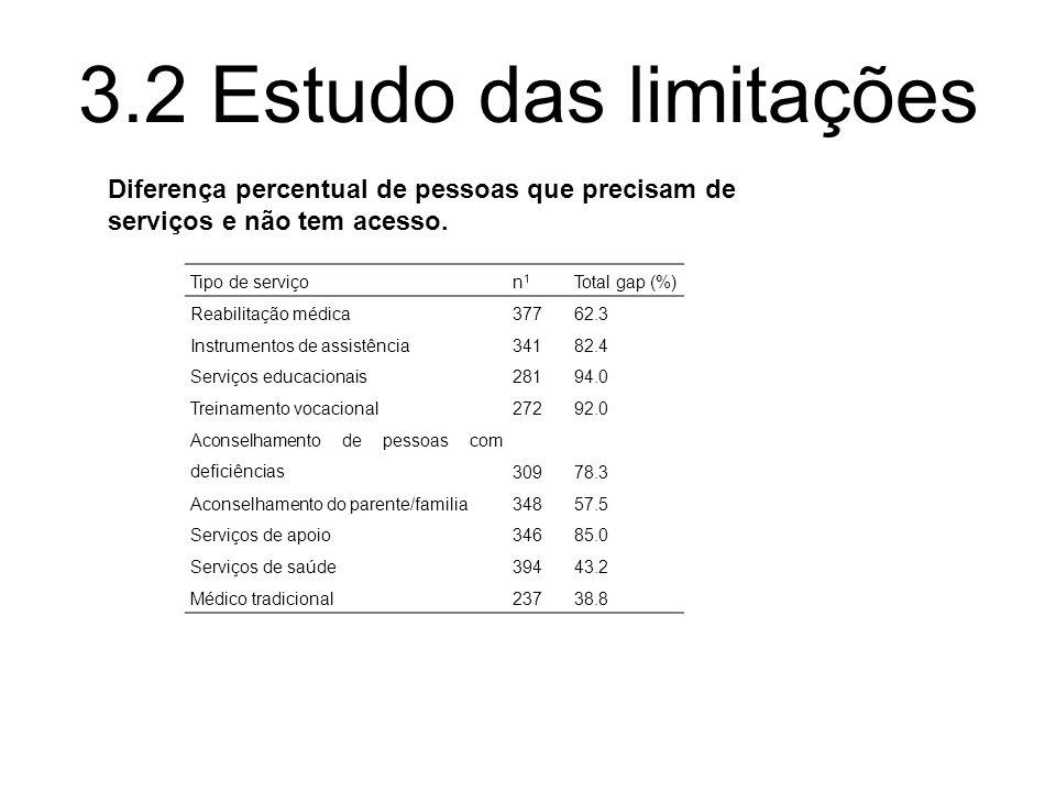 3.2 Estudo das limitações Diferença percentual de pessoas que precisam de serviços e não tem acesso.