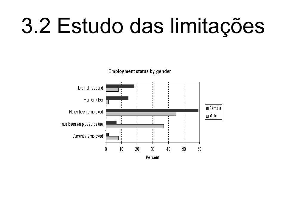 3.2 Estudo das limitações