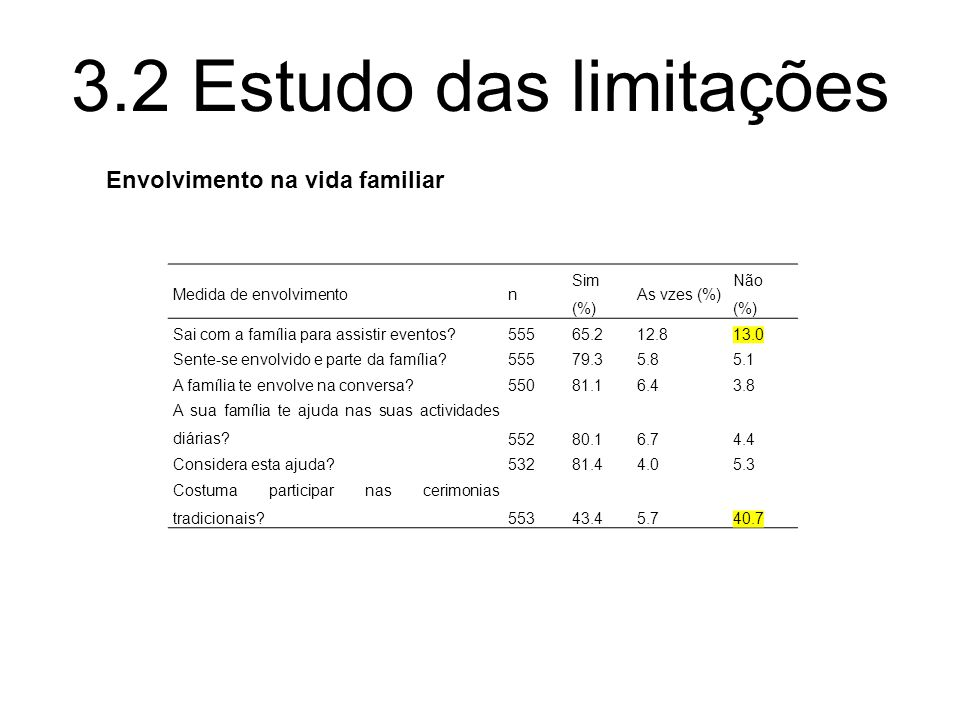 3.2 Estudo das limitações Envolvimento na vida familiar
